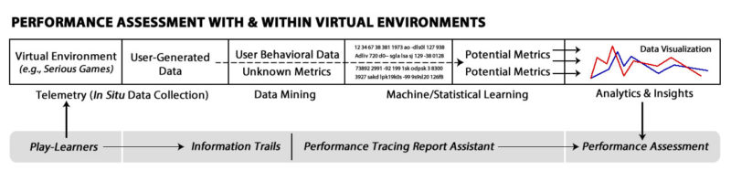 Performance Assessment In Virtual Environments  Information Trails
